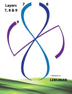 dna-layers-789-lemurian-layers